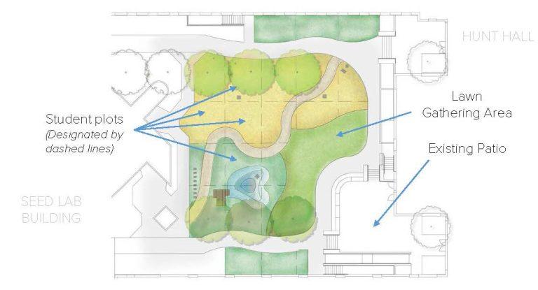 Blueprint of Hunt Hall Courtyard - planned by UC Davis students.